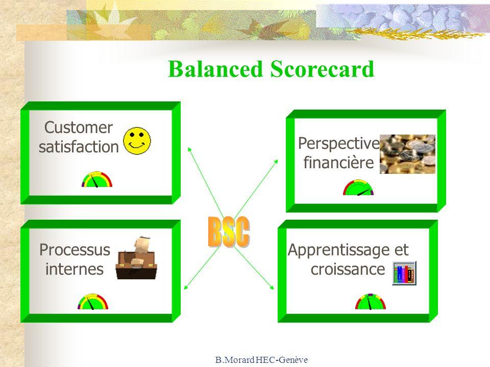 B.Morard HEC-Genève Balanced Scorecard Customer satisfaction Perspective financière Processus internes Apprentissage et croissance