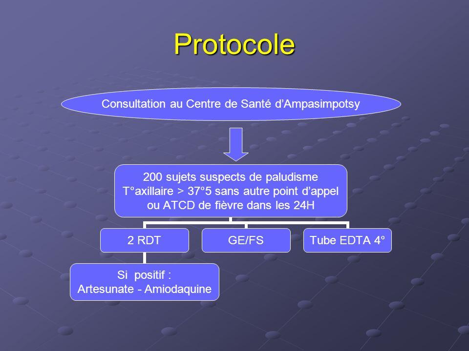 Arsucam Arsucam 15 3 mg Amodiaquine + 50 mg Artésunate pendant 3 jours pendant 3 jours Posologie : - de 3 à 11 mois (<10 kg): ½ cp x 2 - de 1 à 6 ans (10 – 20 kg): 1cp x 2 - de 7 à 13 ans (21- 40 kg): 2cp x 2 - > 13 ans (> 40 kg) : 4cp x 2