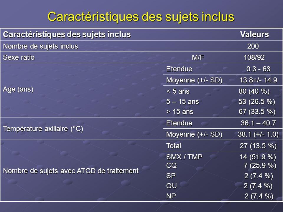 Caractéristiques des isolats étudiés Caractéristiques des isolats étudiés Valeurs Nombre de prélèvements à microscopie positive 109 (54.5 %) Espèces P.falciparum 85 (78 %) P.vivax 19 (17.4 %) P.malariae 3 (2.8 %) P.falciparum + P.