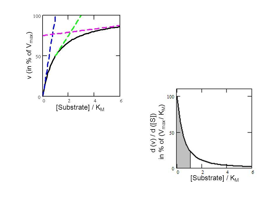 [Substrate] / K M v (in % of V max ) [Substrate] / K M d (v) / d ([S]) in % of (V max / K M )