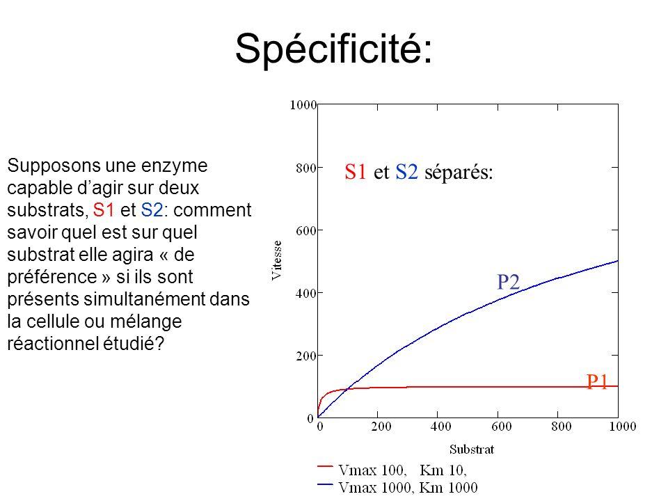 S1 et S2 séparés: P1 P2 Spécificité: Supposons une enzyme capable dagir sur deux substrats, S1 et S2: comment savoir quel est sur quel substrat elle agira « de préférence » si ils sont présents simultanément dans la cellule ou mélange réactionnel étudié?
