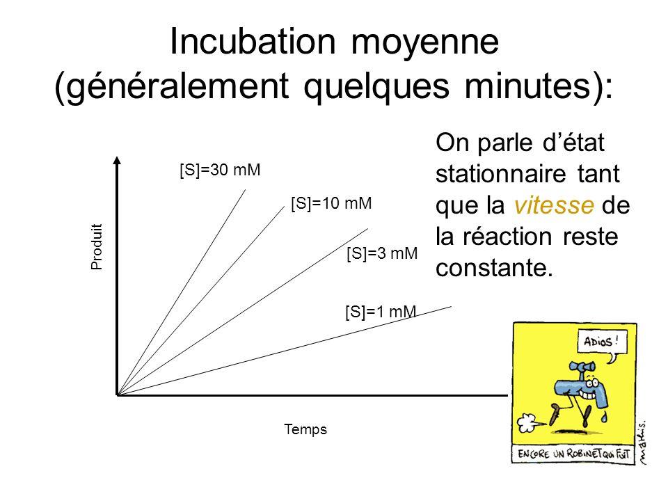 Incubation moyenne (généralement quelques minutes): Produit Temps On parle détat stationnaire tant que la vitesse de la réaction reste constante.
