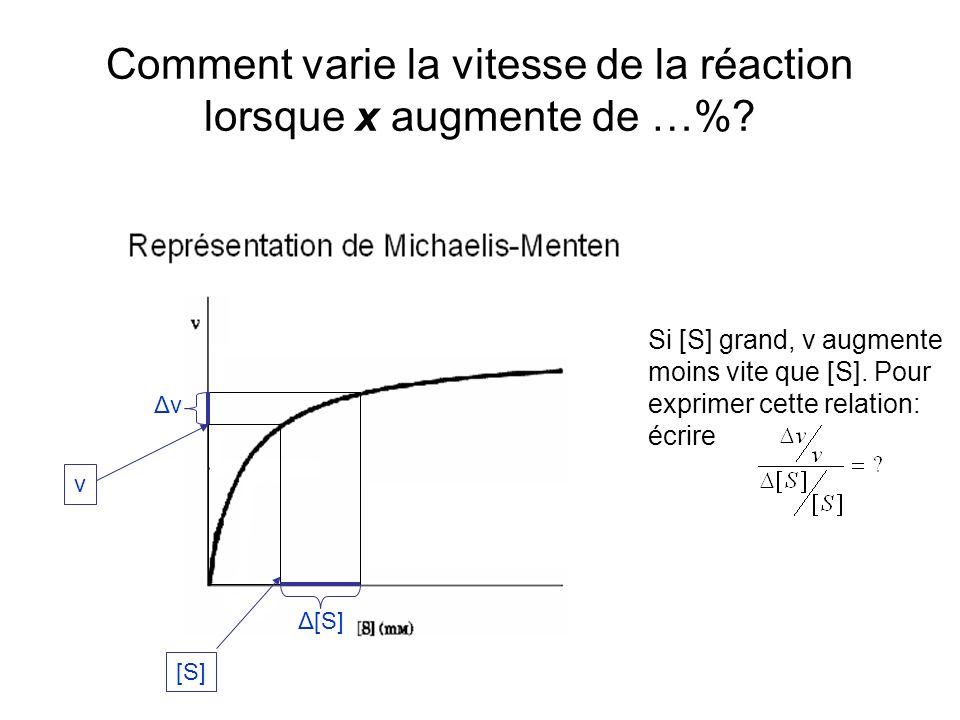 Comment varie la vitesse de la réaction lorsque x augmente de …%.
