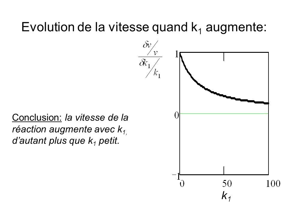 Evolution de la vitesse quand k 1 augmente: Conclusion: la vitesse de la réaction augmente avec k 1, dautant plus que k 1 petit.