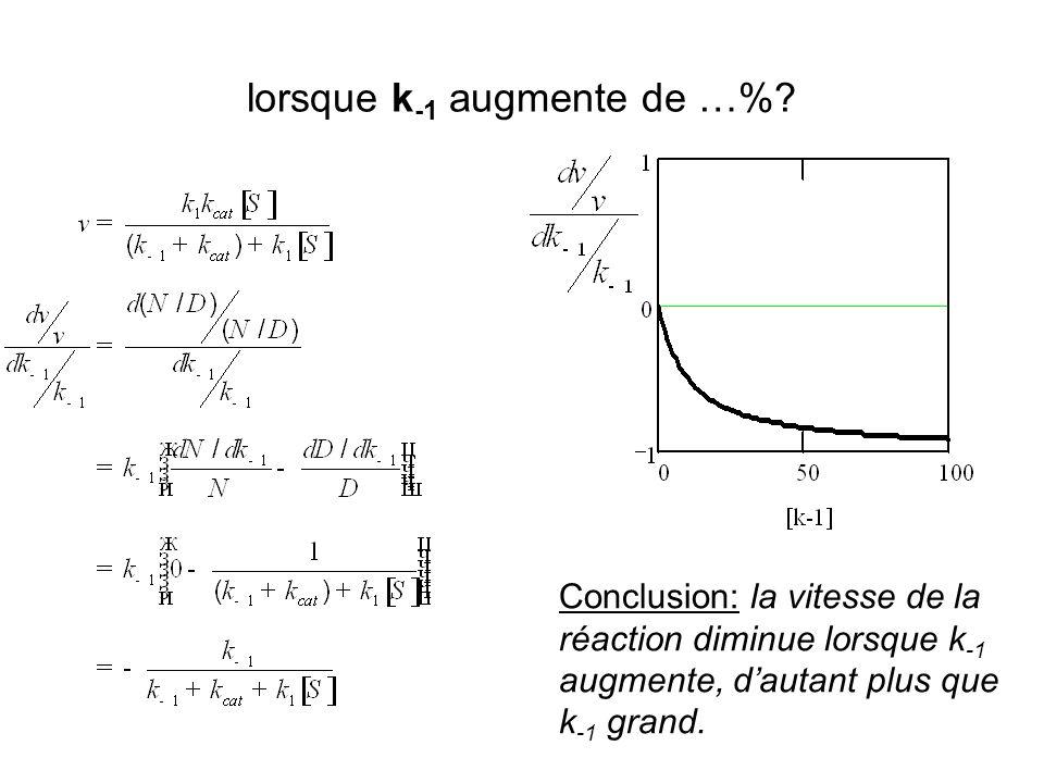 Conclusion: la vitesse de la réaction diminue lorsque k -1 augmente, dautant plus que k -1 grand.