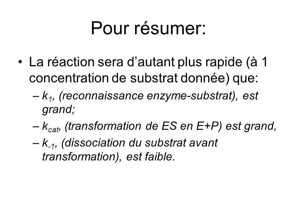 Pour résumer: La réaction sera dautant plus rapide (à 1 concentration de substrat donnée) que: –k 1, (reconnaissance enzyme-substrat), est grand; –k cat, (transformation de ES en E+P) est grand, –k -1, (dissociation du substrat avant transformation), est faible.