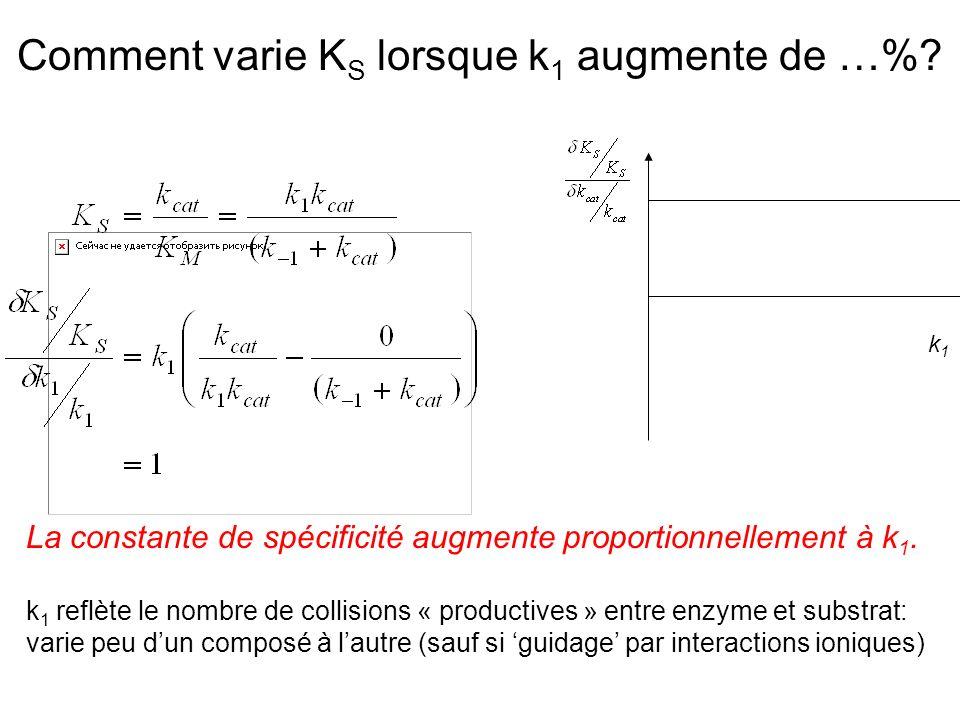 Comment varie K S lorsque k 1 augmente de …%.