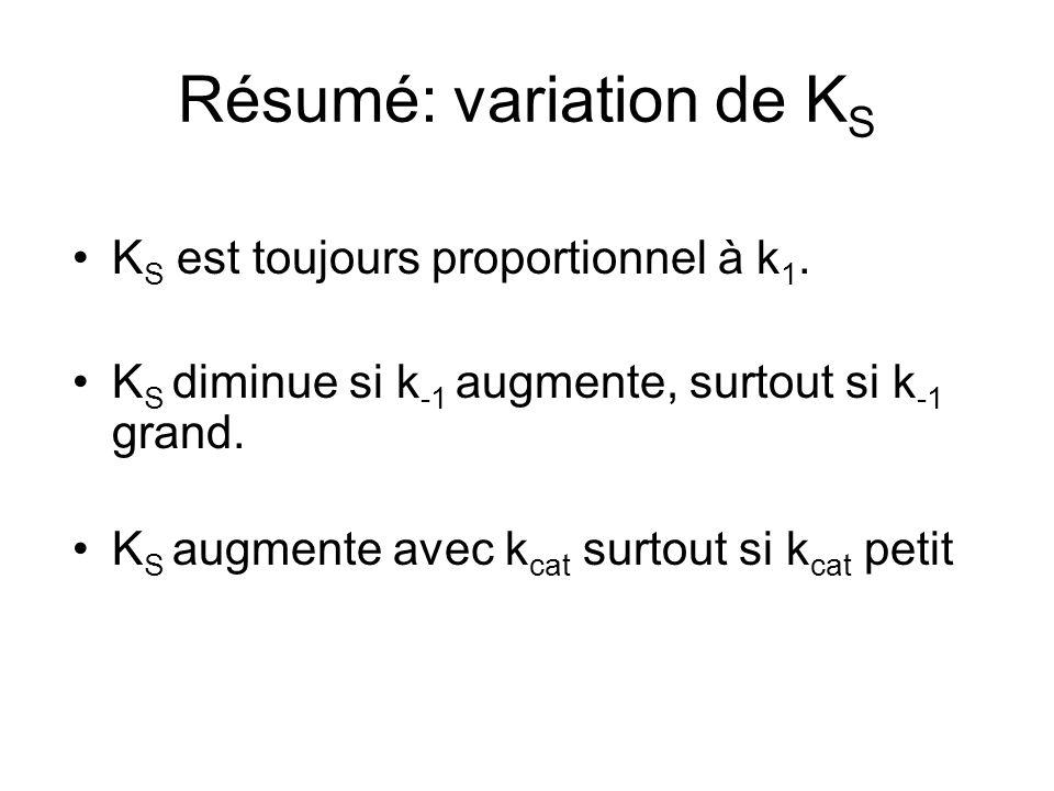 Résumé: variation de K S K S est toujours proportionnel à k 1.