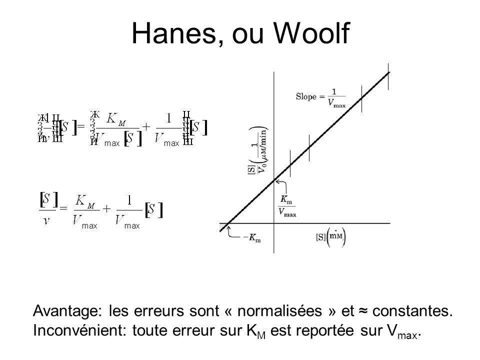 Hanes, ou Woolf Avantage: les erreurs sont « normalisées » et constantes.