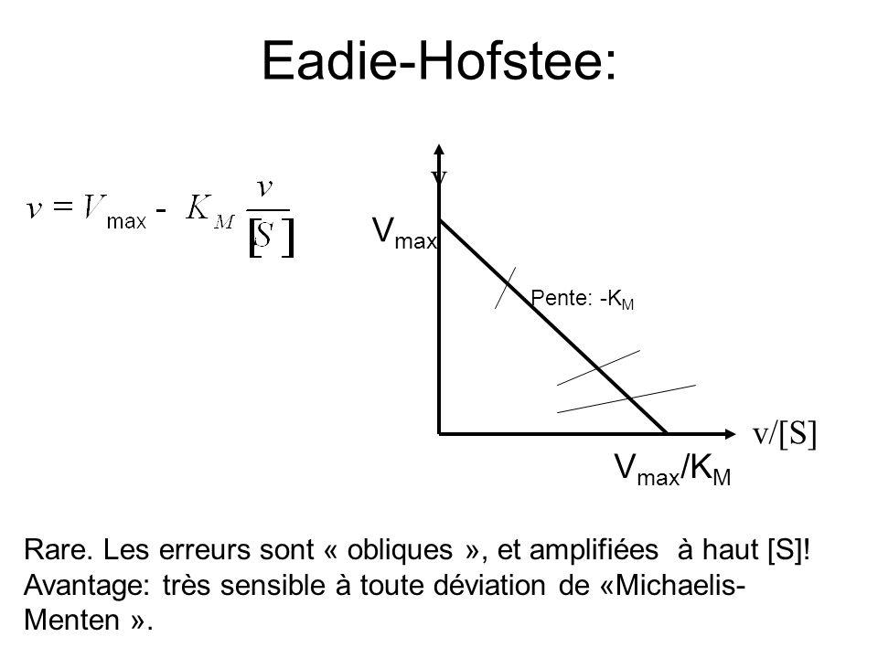 Eadie-Hofstee: v v/[S] V max V max /K M Pente: -K M Rare.