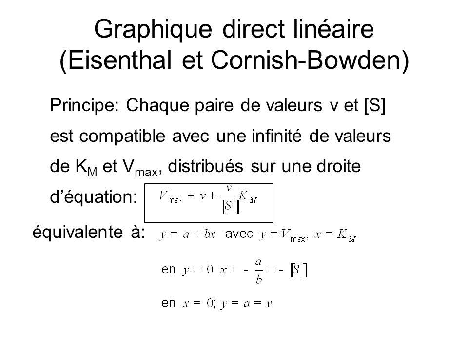 Graphique direct linéaire (Eisenthal et Cornish-Bowden) Principe: Chaque paire de valeurs v et [S] est compatible avec une infinité de valeurs de K M et V max, distribués sur une droite déquation: équivalente à: