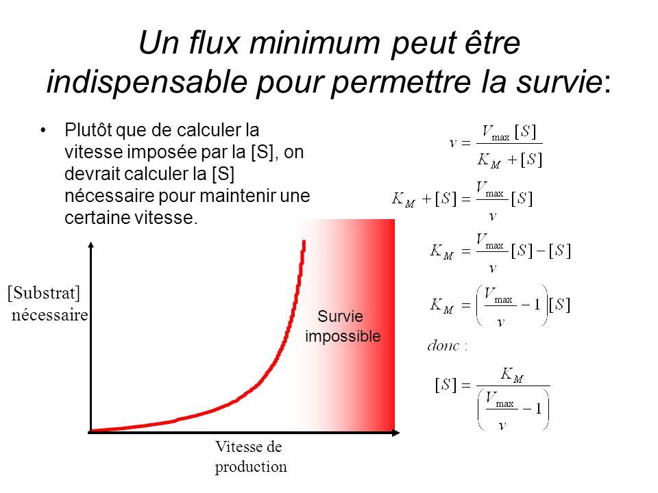Un flux minimum peut être indispensable pour permettre la survie: Plutôt que de calculer la vitesse imposée par la [S], on devrait calculer la [S] nécessaire pour maintenir une certaine vitesse.