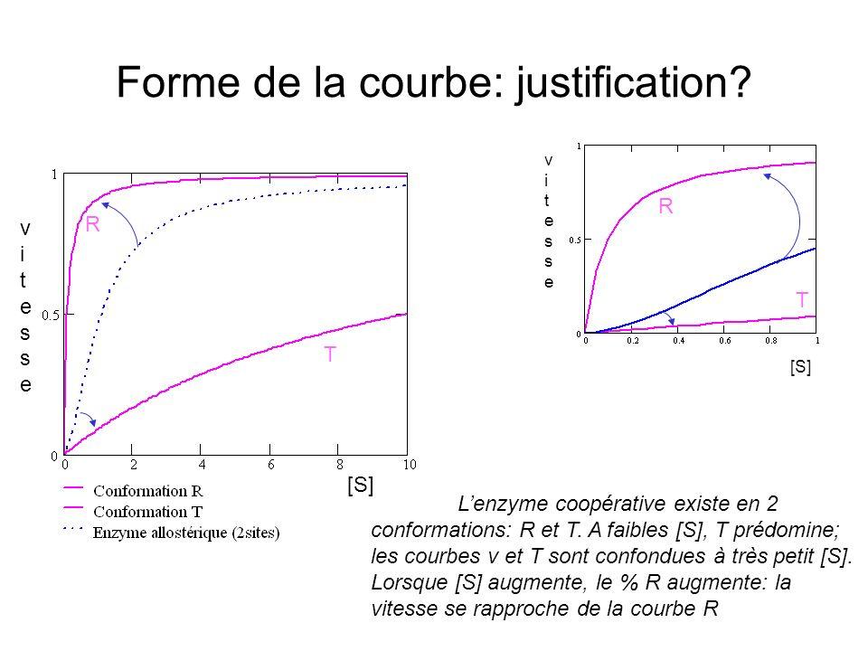 Forme de la courbe: justification.Lenzyme coopérative existe en 2 conformations: R et T.
