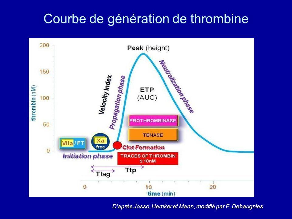 Courbe de génération de thrombine Daprès Josso, Hemker et Mann, modifié par F. Debaugnies
