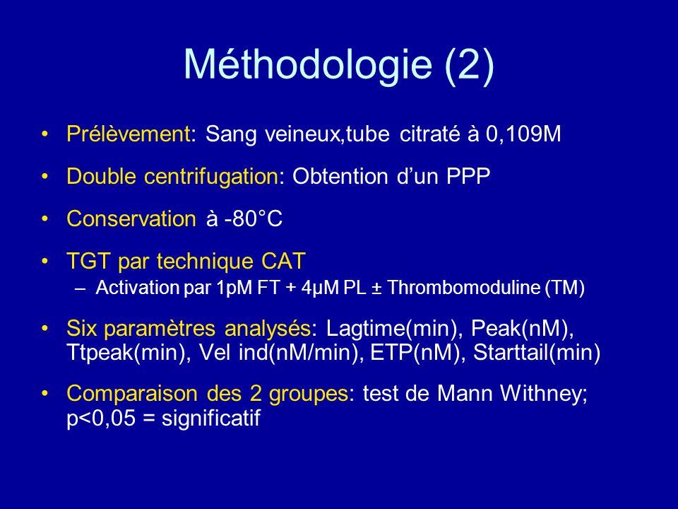 Méthodologie (2) Prélèvement: Sang veineux,tube citraté à 0,109M Double centrifugation: Obtention dun PPP Conservation à -80°C TGT par technique CAT –
