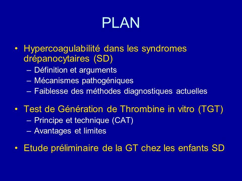 PLAN Hypercoagulabilité dans les syndromes drépanocytaires (SD) –Définition et arguments –Mécanismes pathogéniques –Faiblesse des méthodes diagnostiqu