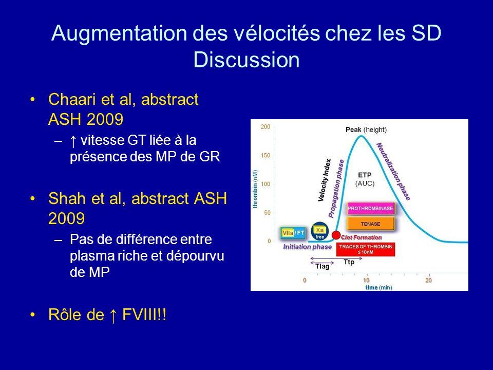Augmentation des vélocités chez les SD Discussion Chaari et al, abstract ASH 2009 – vitesse GT liée à la présence des MP de GR Shah et al, abstract AS