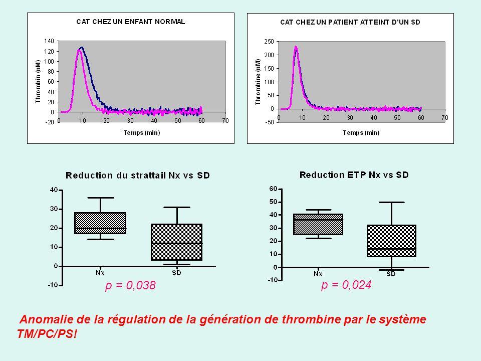 Anomalie de la régulation de la génération de thrombine par le système TM/PC/PS! p = 0,038 p = 0,024