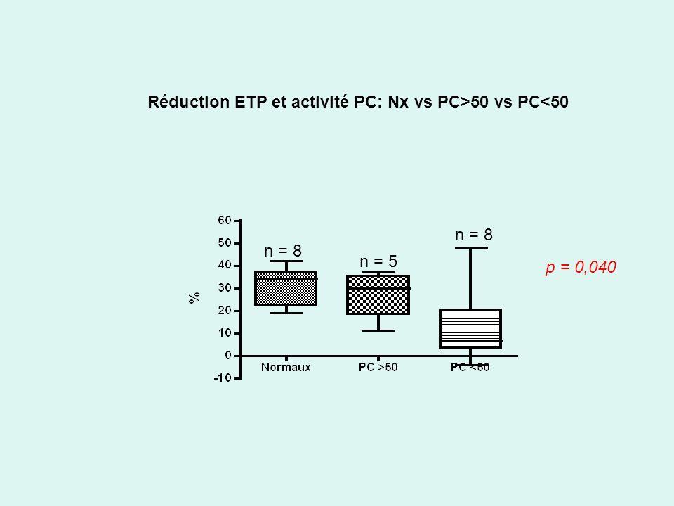 Réduction ETP et activité PC: Nx vs PC>50 vs PC<50 n = 8 n = 5 n = 8 p = 0,040