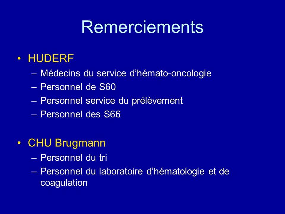 Remerciements HUDERF –Médecins du service dhémato-oncologie –Personnel de S60 –Personnel service du prélèvement –Personnel des S66 CHU Brugmann –Perso