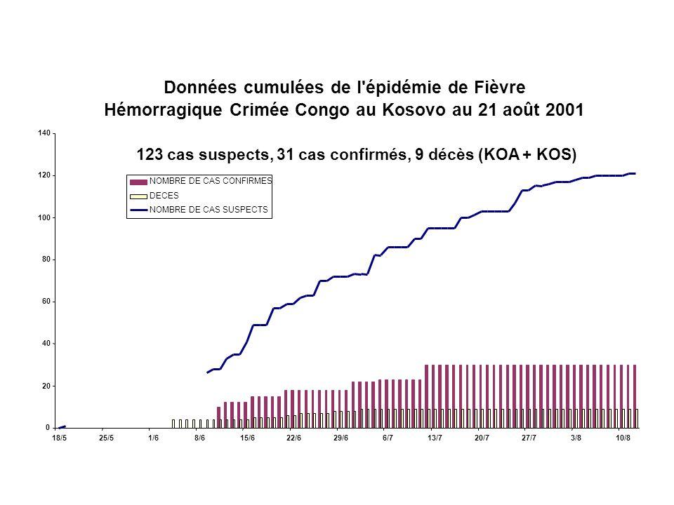 Données cumulées de l épidémie de Fièvre Hémorragique Crimée Congo au Kosovo au 21 août 2001 0 20 40 60 80 100 120 140 18/525/51/68/615/622/629/66/713/720/727/73/810/8 NOMBRE DE CAS CONFIRMES DECES NOMBRE DE CAS SUSPECTS 123 cas suspects, 31 cas confirmés, 9 décès (KOA + KOS)