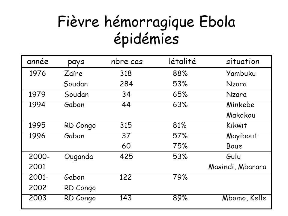 Fièvre hémorragique Ebola épidémies année paysnbre caslétalitésituation 1976 Zaïre 318 88%Yambuku Soudan 284 53%Nzara 1979 Soudan 34 65%Nzara 1994 Gabon 44 63%Minkebe Makokou 1995 RD Congo 315 81%Kikwit 1996 Gabon 37 57%Mayibout 60 75%Boue 2000- Ouganda 425 53%Gulu 2001 Masindi, Mbarara 2001- Gabon 122 79% 2002 RD Congo 2003 RD Congo 143 89% Mbomo, Kelle