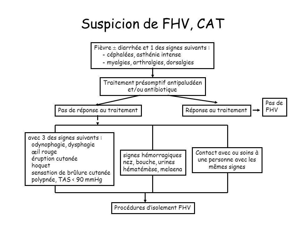 Suspicion de FHV, CAT Fièvre diarrhée et 1 des signes suivants : - céphalées, asthénie intense - myalgies, arthralgies, dorsalgies Traitement présomptif antipaludéen et/ou antibiotique Réponse au traitement Pas de FHV Pas de réponse au traitement avec 3 des signes suivants : odynophagie, dysphagie œil rouge éruption cutanée hoquet sensation de brûlure cutanée polypnée, TAS < 90 mmHg signes hémorragiques nez, bouche, urines hématémèse, melaena Contact avec ou soins à une personne avec les mêmes signes Procédures disolement FHV