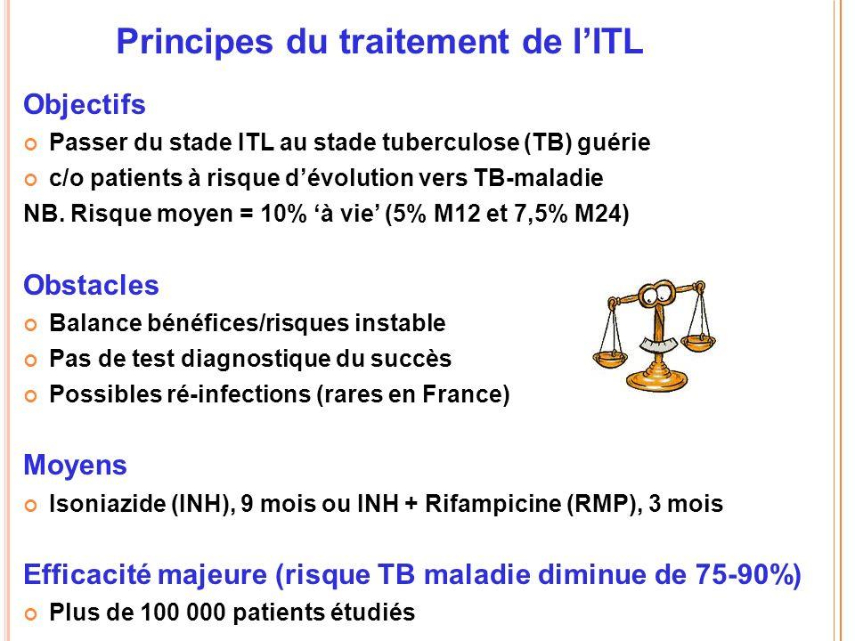 Principes du traitement de lITL Objectifs Passer du stade ITL au stade tuberculose (TB) guérie c/o patients à risque dévolution vers TB-maladie NB.