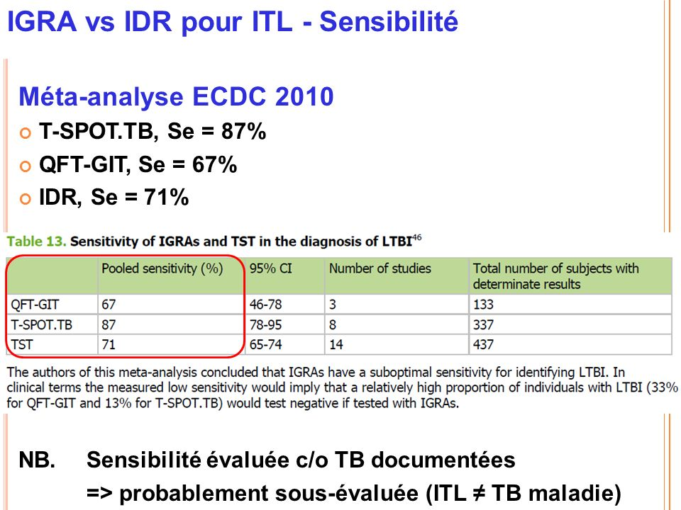 IGRA vs IDR pour ITL - Sensibilité Méta-analyse ECDC 2010 T-SPOT.TB, Se = 87% QFT-GIT, Se = 67% IDR, Se = 71% NB.