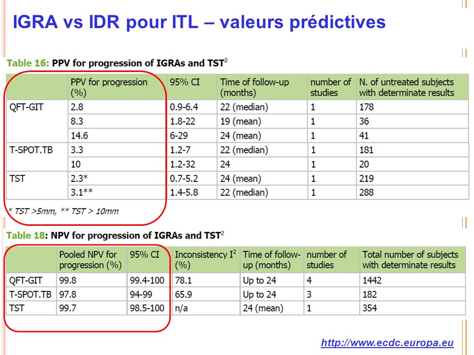 IGRA vs IDR pour ITL – valeurs prédictives http://www.ecdc.europa.eu