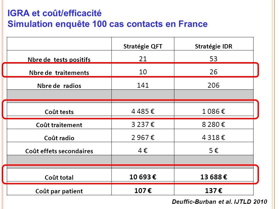 IGRA et coût/efficacité Simulation enquête 100 cas contacts en France Stratégie QFTStratégie IDR Nbre de tests positifs 2153 Nbre de traitements 1026 Nbre de radios 141206 Coût tests 4 485 1 086 Coût traitement 3 237 8 280 Coût radio 2 967 4 318 Coût effets secondaires 4 5 Coût total 10 693 13 688 Coût par patient 107 137 Deuffic-Burban et al.
