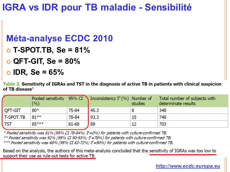 IGRA vs IDR pour TB maladie - Sensibilité Méta-analyse ECDC 2010 T-SPOT.TB, Se = 81% QFT-GIT, Se = 80% IDR, Se = 65% http://www.ecdc.europa.eu