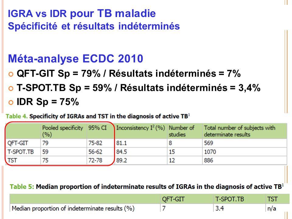 IGRA vs IDR pour TB maladie Spécificité et résultats indéterminés Méta-analyse ECDC 2010 QFT-GIT Sp = 79% / Résultats indéterminés = 7% T-SPOT.TB Sp = 59% / Résultats indéterminés = 3,4% IDR Sp = 75%