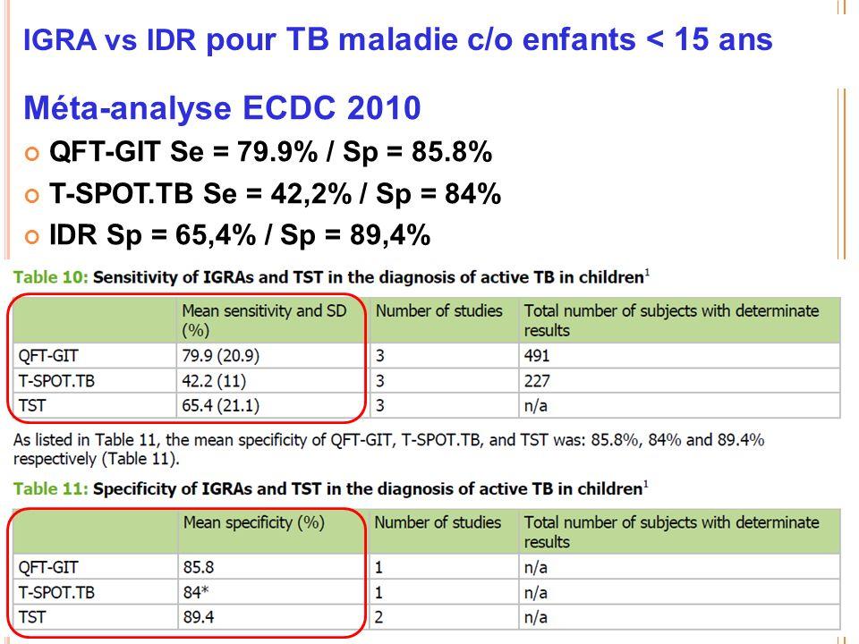 IGRA vs IDR pour TB maladie c/o enfants < 15 ans Méta-analyse ECDC 2010 QFT-GIT Se = 79.9% / Sp = 85.8% T-SPOT.TB Se = 42,2% / Sp = 84% IDR Sp = 65,4% / Sp = 89,4%
