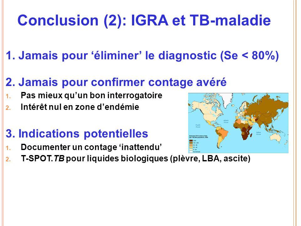 Conclusion (2): IGRA et TB-maladie 1.Jamais pour éliminer le diagnostic (Se < 80%) 2.
