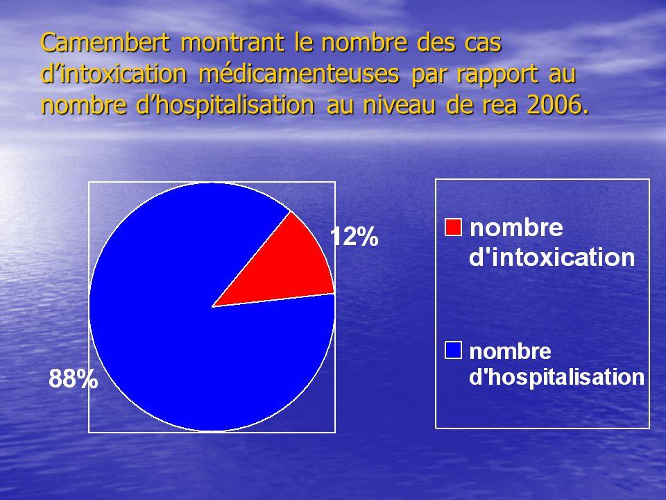 Camembert montrant le nombre des cas dintoxication médicamenteuses par rapport au nombre dhospitalisation au niveau de rea 2006.