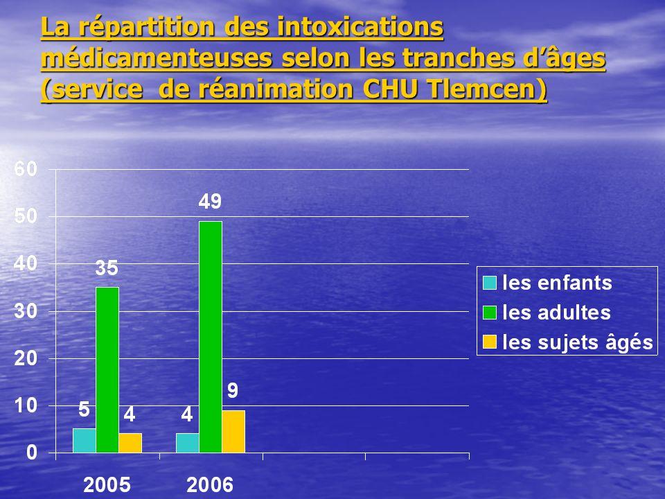 La répartition des intoxications médicamenteuses selon les tranches dâges (service de réanimation CHU Tlemcen)