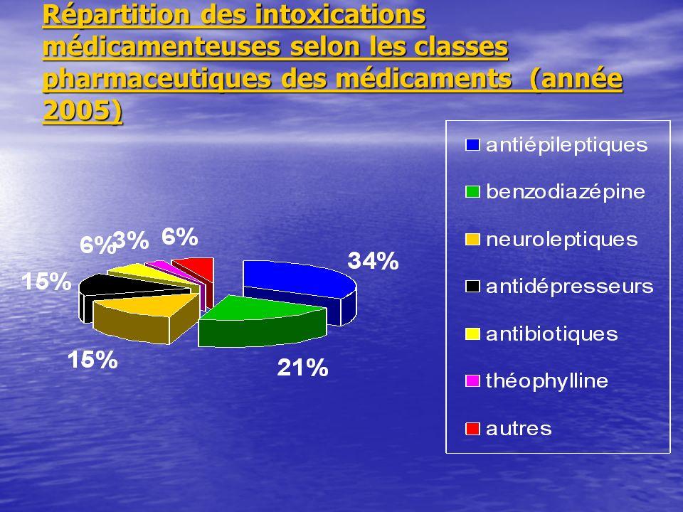 Répartition des intoxications médicamenteuses selon les classes pharmaceutiques des médicaments (année 2005)