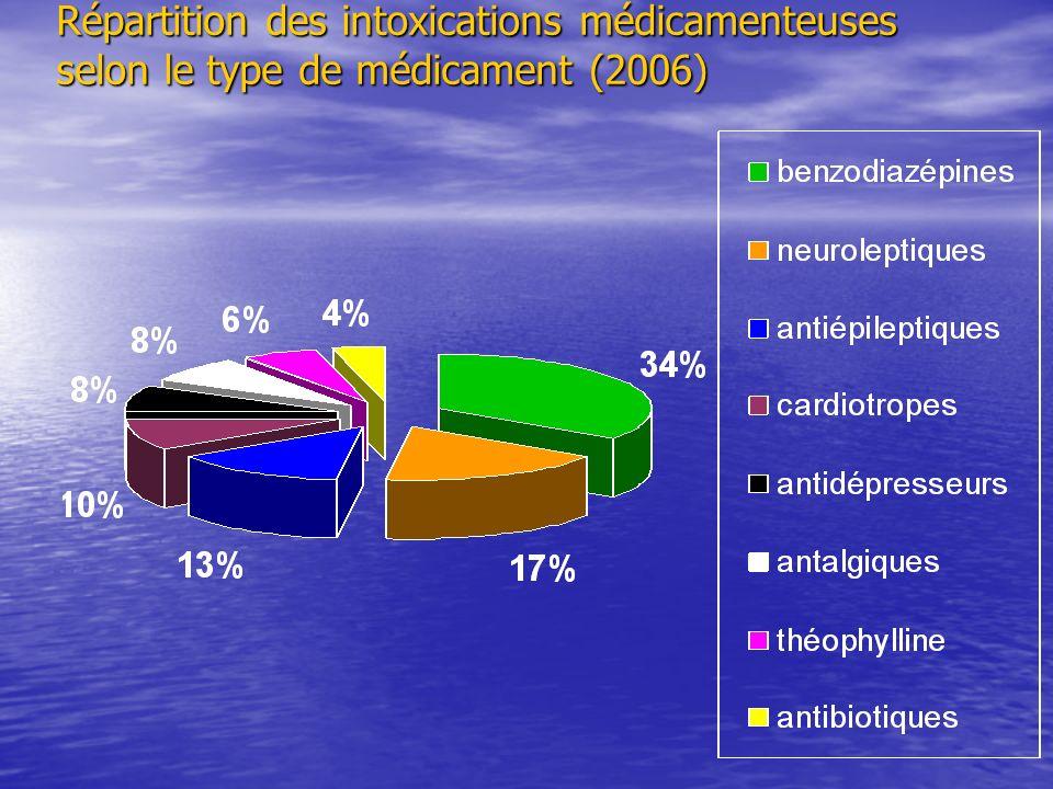 Répartition des intoxications médicamenteuses selon le type de médicament (2006)