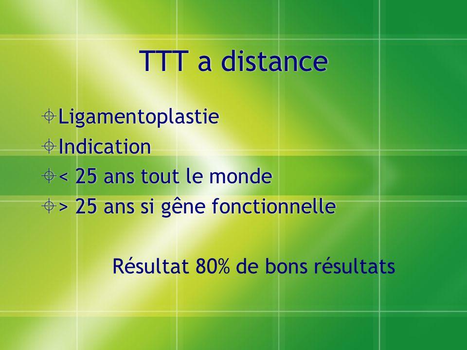 TTT a distance Ligamentoplastie Indication < 25 ans tout le monde > 25 ans si gêne fonctionnelle Ligamentoplastie Indication < 25 ans tout le monde >