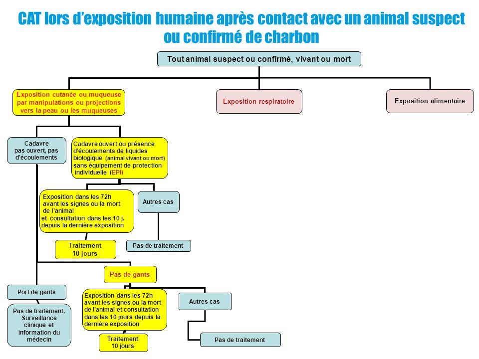 Tout animal suspect ou confirmé, vivant ou mort Exposition cutanée ou muqueuse par manipulations ou projections vers la peau ou les muqueuses Expositi