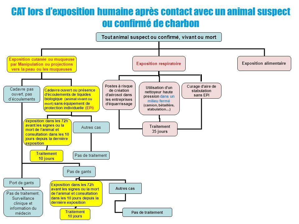Tout animal suspect ou confirmé, vivant ou mort Exposition cutanée ou muqueuse par Manipulation ou projections vers la peau ou les muqueuses Expositio