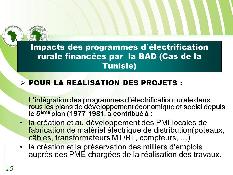 15 Impacts des programmes d électrification rurale financées par la BAD (Cas de la Tunisie) POUR LA REALISATION DES PROJETS : Lintégration des programmes délectrification rurale dans tous les plans de développement économique et social depuis le 5 ème plan (1977-1981, a contribué à : la création et au développement des PMI locales de fabrication de matériel électrique de distribution(poteaux, câbles, transformateurs MT/BT, compteurs, …) la création et la préservation des milliers demplois auprès des PME chargées de la réalisation des travaux.