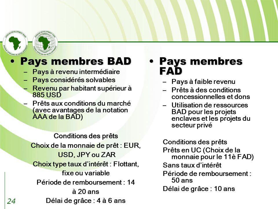 24 Pays membres BADPays membres BAD –Pays à revenu intermédiaire –Pays considérés solvables –Revenu par habitant supérieur à 885 USD –Prêts aux conditions du marché (avec avantages de la notation AAA de la BAD) Pays membres FADPays membres FAD –Pays à faible revenu –Prêts à des conditions concessionnelles et dons –Utilisation de ressources BAD pour les projets enclaves et les projets du secteur privé Conditions des prêts Prêts en UC (Choix de la monnaie pour le 11è FAD) Sans taux dintérêt Période de remboursement : 50 ans Délai de grâce : 10 ans Conditions des prêts Choix de la monnaie de prêt : EUR, USD, JPY ou ZAR Choix type taux dintérêt : Flottant, fixe ou variable Période de remboursement : 14 à 20 ans Délai de grâce : 4 à 6 ans