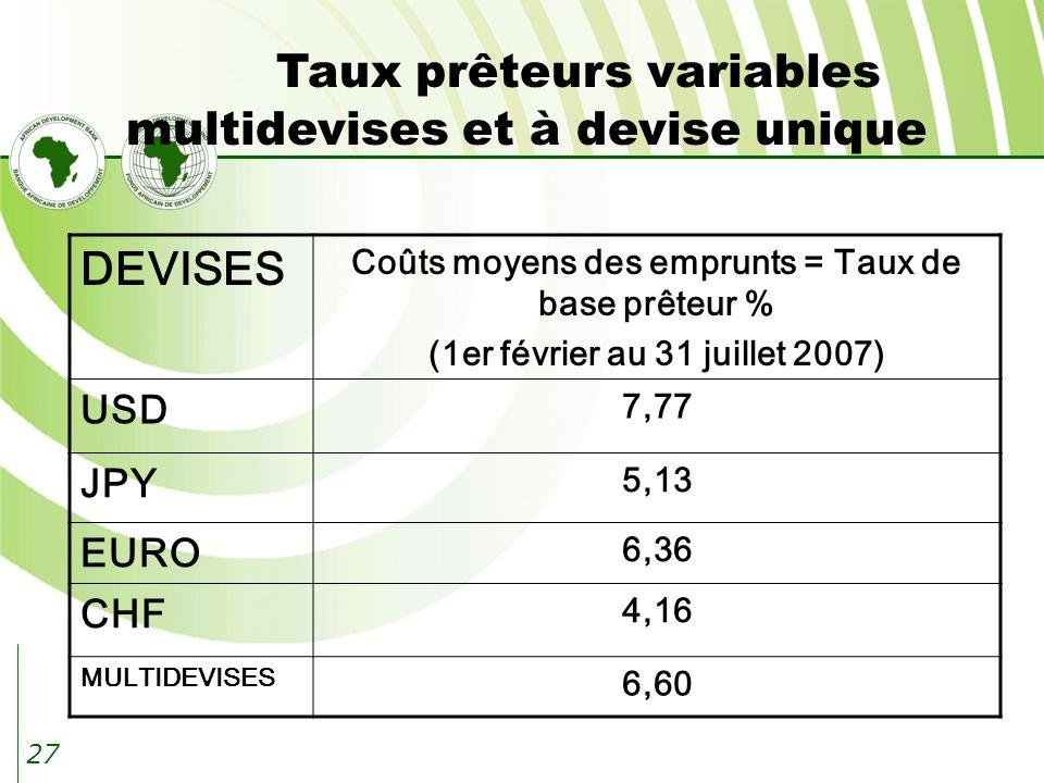 27 Taux prêteurs variables multidevises et à devise unique DEVISES Coûts moyens des emprunts = Taux de base prêteur % (1er février au 31 juillet 2007) USD 7,77 JPY 5,13 EURO 6,36 CHF 4,16 MULTIDEVISES 6,60