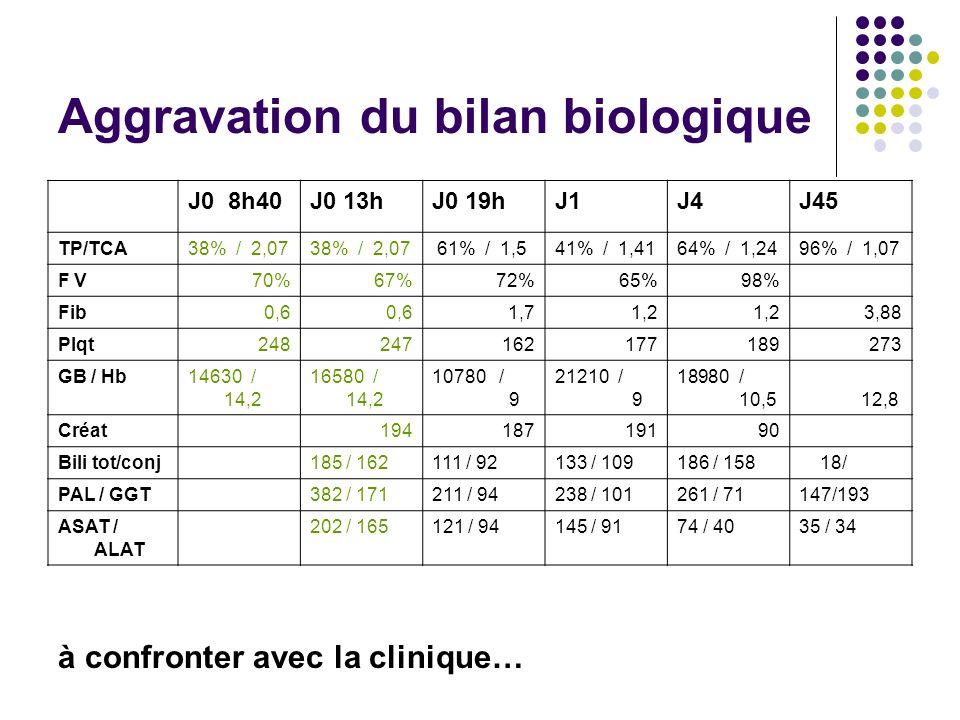 Aggravation du bilan biologique J0 8h40J0 13hJ0 19hJ1J4J45 TP/TCA38% / 2,07 61% / 1,541% / 1,4164% / 1,2496% / 1,07 F V70%67%72%65%98% Fib0,6 1,71,2 3,88 Plqt248247162177189273 GB / Hb14630 / 14,2 16580 / 14,2 10780 / 9 21210 / 9 18980 / 10,5 12,8 Créat 19418719190 Bili tot/conj 185 / 162111 / 92133 / 109186 / 158 18/ PAL / GGT 382 / 171211 / 94238 / 101261 / 71147/193 ASAT / ALAT 202 / 165121 / 94145 / 9174 / 4035 / 34 à confronter avec la clinique…