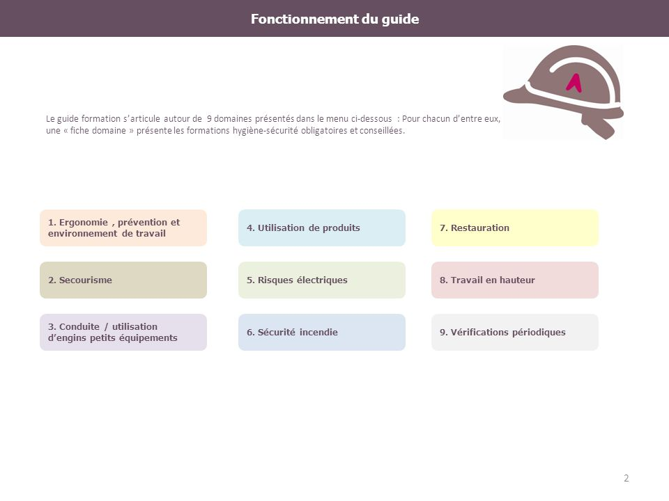 Fonctionnement du guide Le guide formation sarticule autour de 9 domaines présentés dans le menu ci-dessous : Pour chacun dentre eux, une « fiche doma
