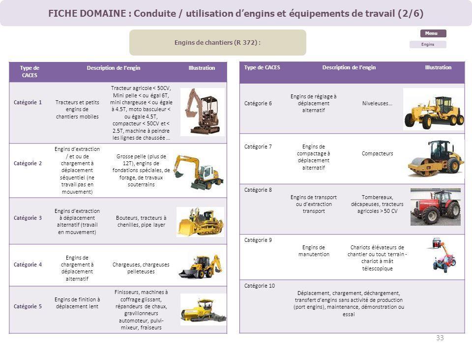 FICHE DOMAINE : Conduite / utilisation dengins et équipements de travail (2/6) Engins de chantiers (R 372) : Type de CACES Description de lenginIllust