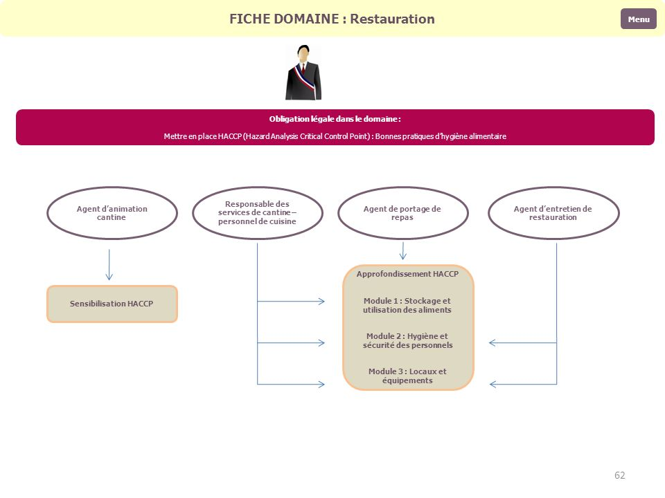 FICHE DOMAINE : Restauration Obligation légale dans le domaine : Mettre en place HACCP (Hazard Analysis Critical Control Point) : Bonnes pratiques dhy