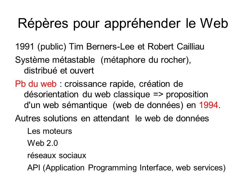 Répères pour appréhender le Web 1991 (public) Tim Berners-Lee et Robert Cailliau Système métastable (métaphore du rocher), distribué et ouvert Pb du w